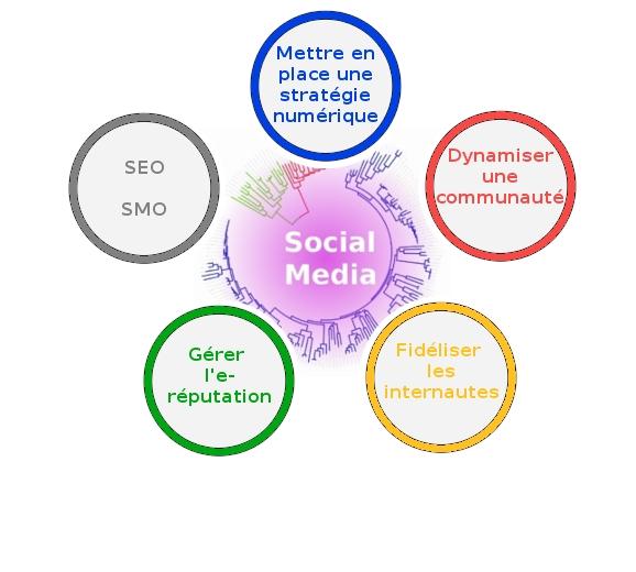 5 points essentiels pour une strat u00e9gie social media