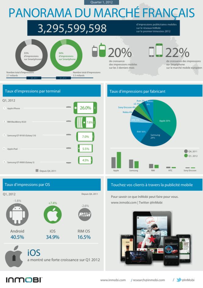 statistiques publicité mobile France