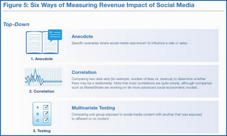 6 façons de mesurer le ROI des médias sociaux - top-down