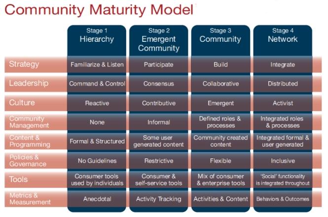 Modèle de maturité d'une communauté