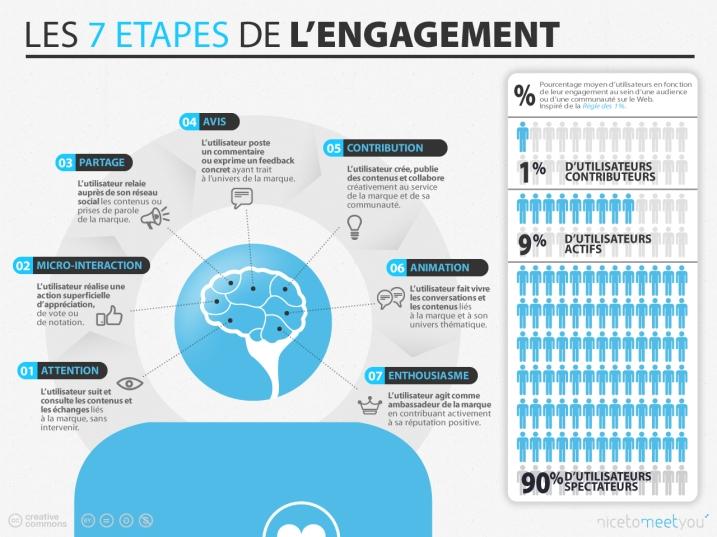 schema-etapes-engagement-digital