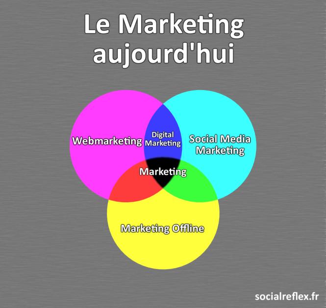 Infographie : Le Marketing aujourd'hui