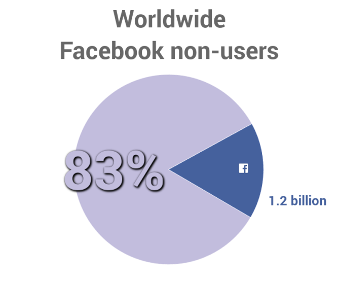 Worldwide Facebook non-users