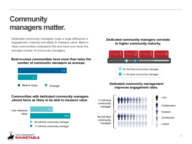 22 - Community managers matter - extended