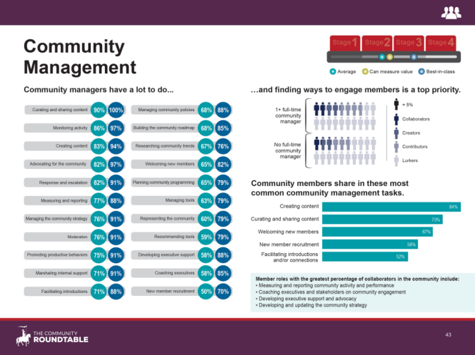43 - Community Management