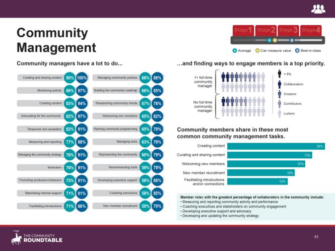 43 - Community Management