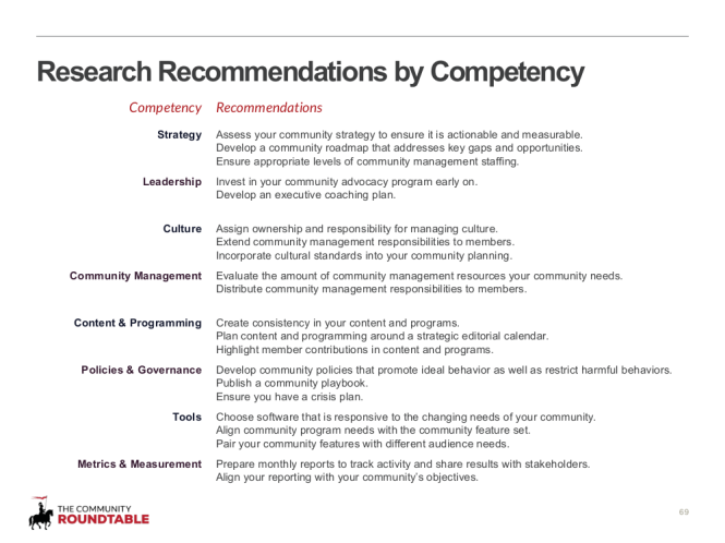 69 - Research Recommendations by Competency