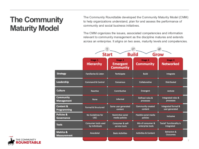 7 - Community maturity model