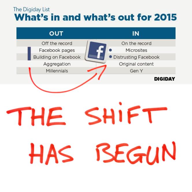 the shift has begun for Facebook