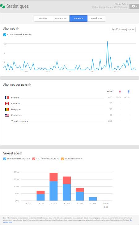 Audience Googleplus