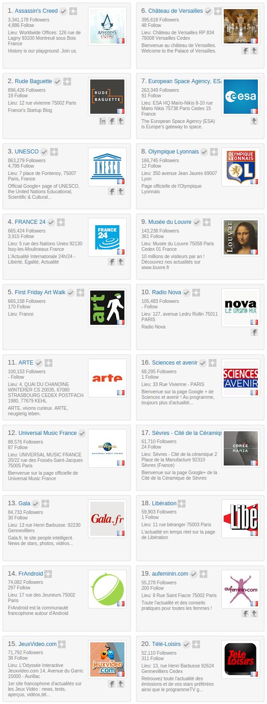 Classement des pages Google+ les plus suivies en France - Circlecount