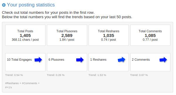 Posting  statistics - Circlecount