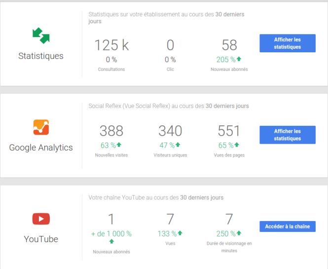 Statistiques Googleplus