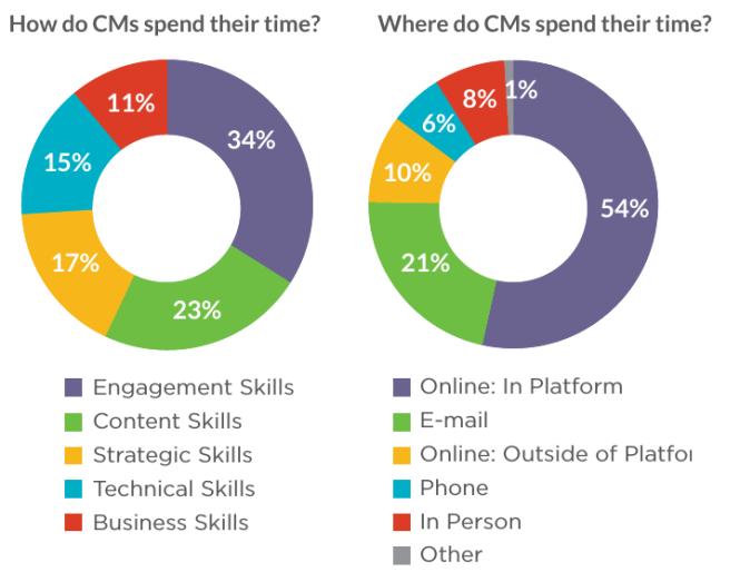 comment et où les community managers travaillent-ils
